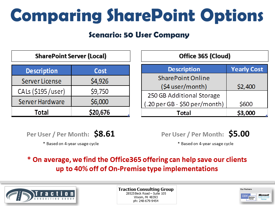 Sharepoint online versus on premise costs traction for Office 365 sharepoint helpdesk template